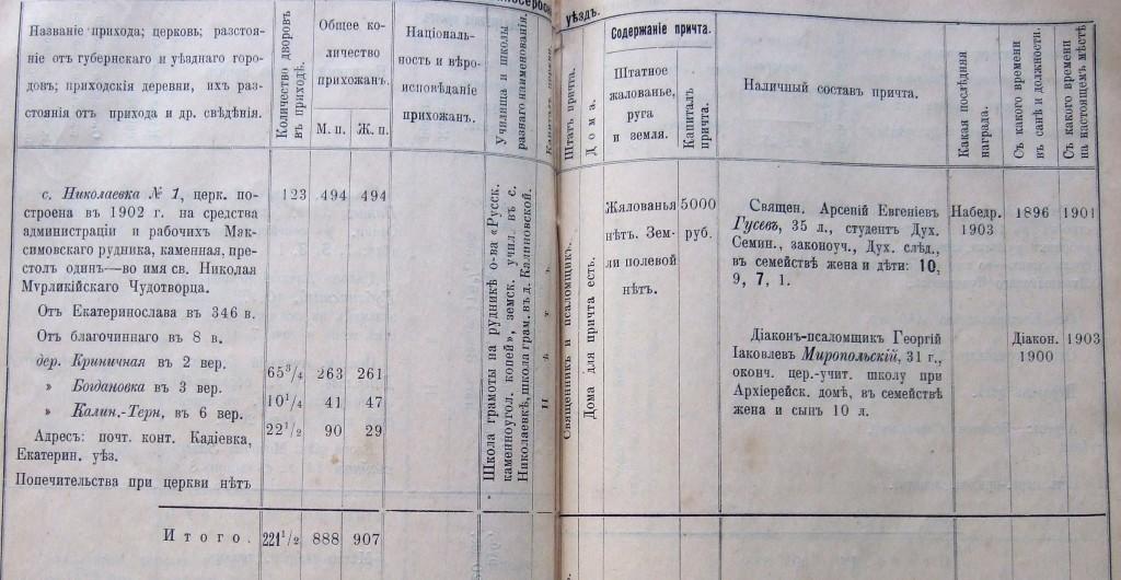 СПРАВОЧНАЯ КНИГА ЕКАТЕРИНОСЛАВСКОЙ ЕПАРХИИ 1913 СКАЧАТЬ БЕСПЛАТНО
